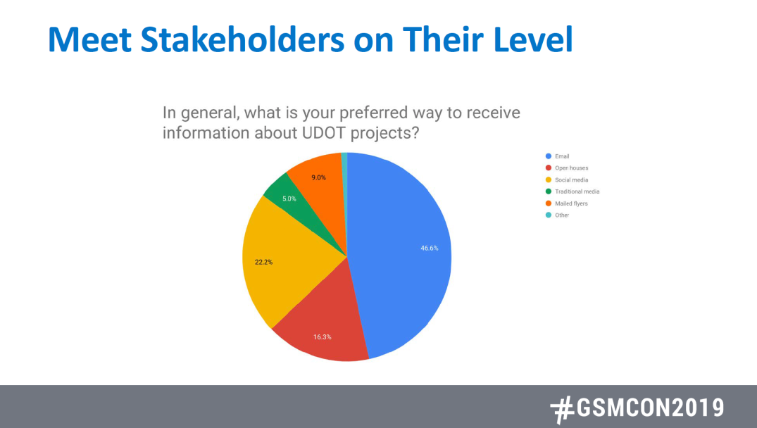 This pie chart shows that 46 percent of U-DOT's stakeholders prefer to receive information via email. compared to 22 percent who prefer social media, 16 percent in open houses, 9 percent with mailed flyers and 5 percent through traditional media.